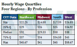 Table 1 - Hourly Wage Quartiles, Cardiovascular Technologist Data, by Region - ACVP 2017 Wage Survey
